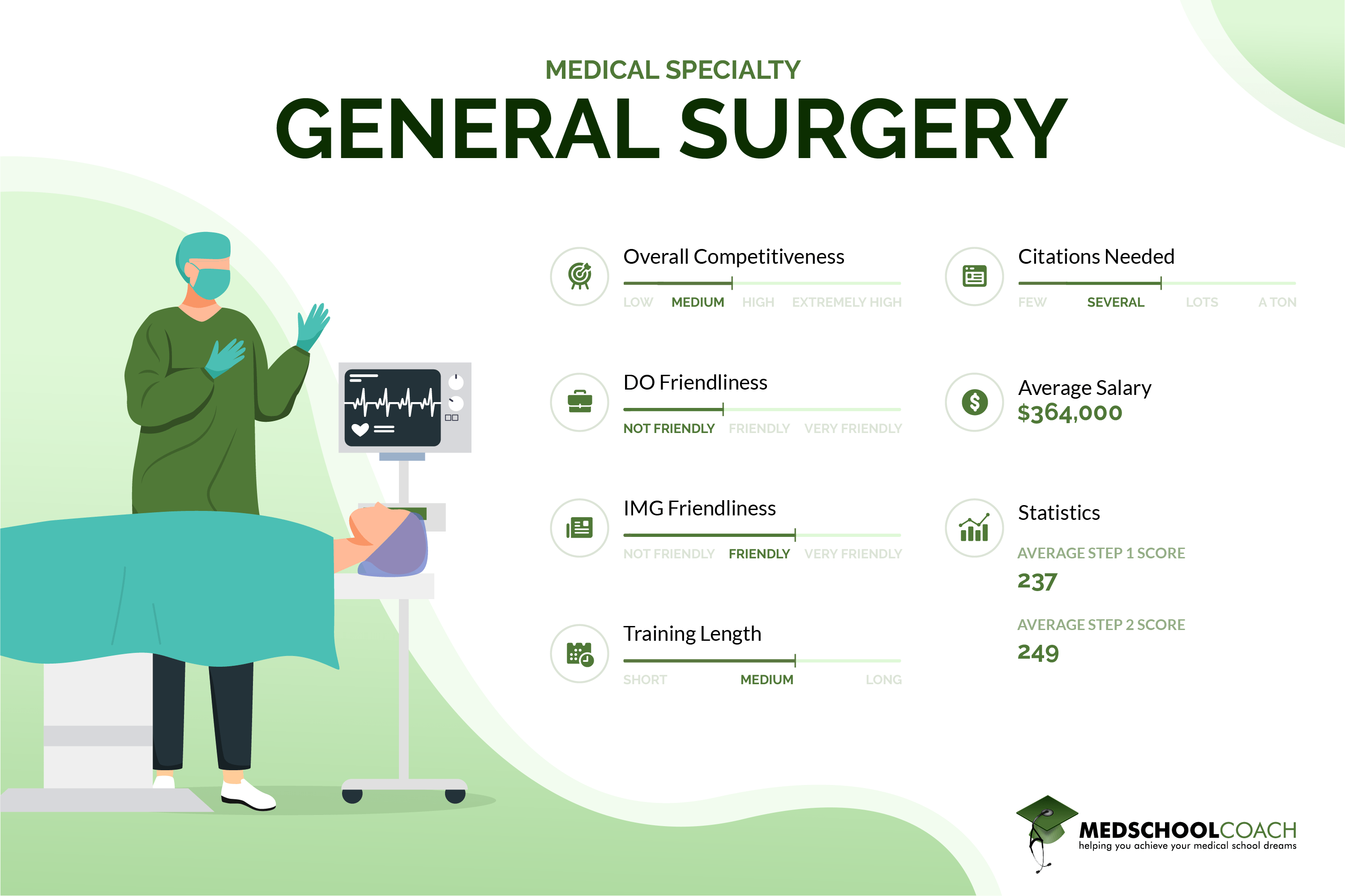General Surgery - By the Numbers